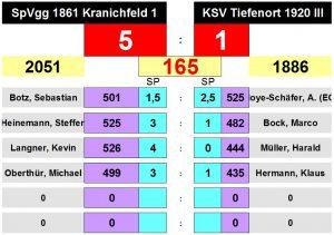 Kfld.1 vs Tiefenort